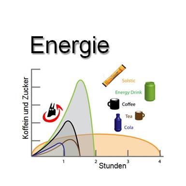 Solstic Energie Kurve